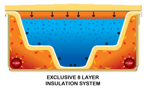 Oasis Spas Exclusive 8 Layer Insulation system
