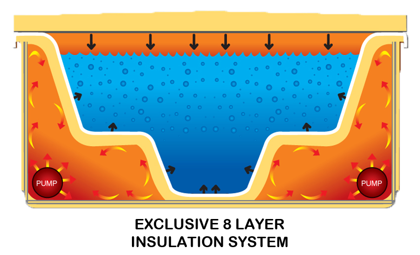 oasis_platinum_swim_spa_insulation