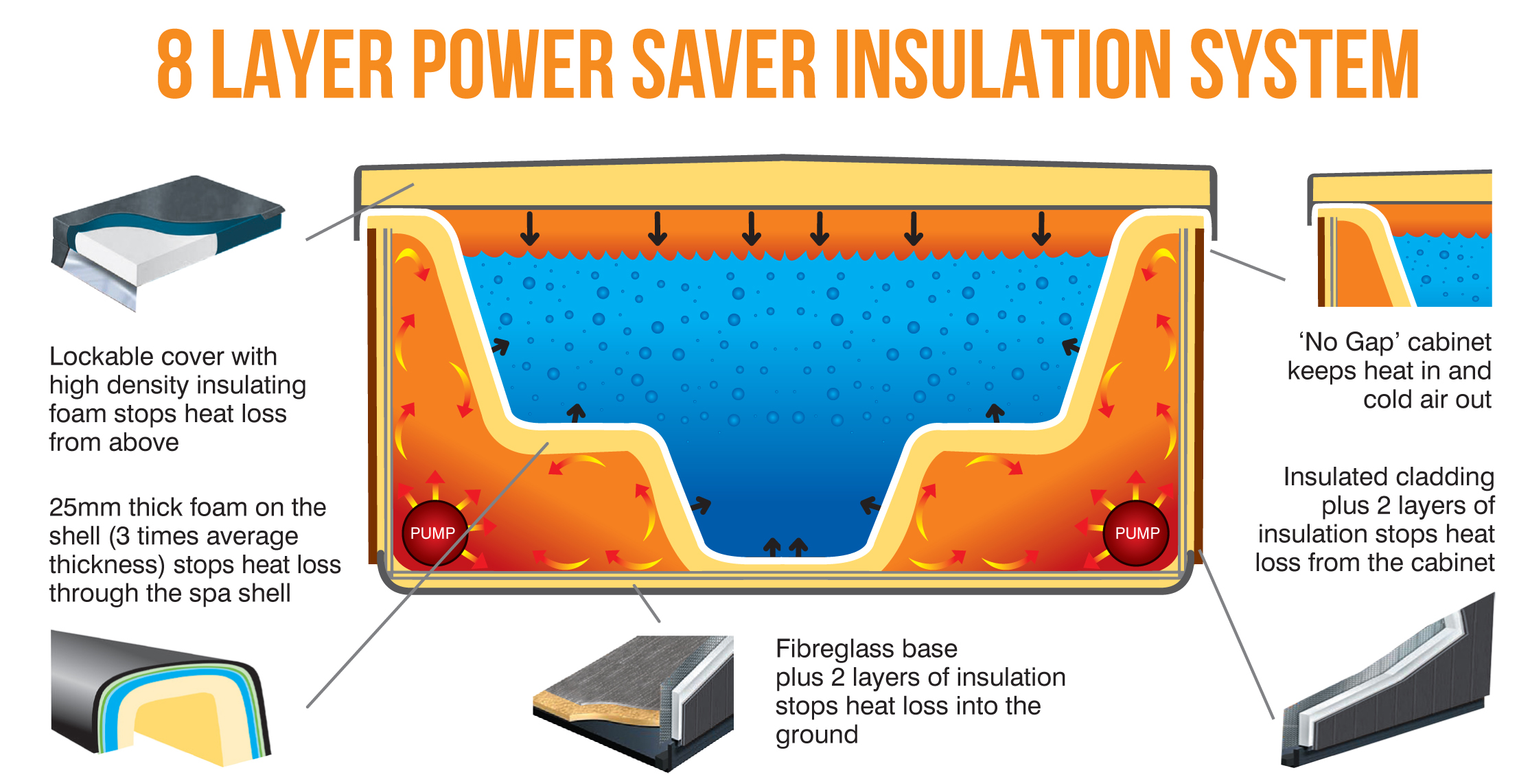 oasis_spas_8_layer_power_insulation_system